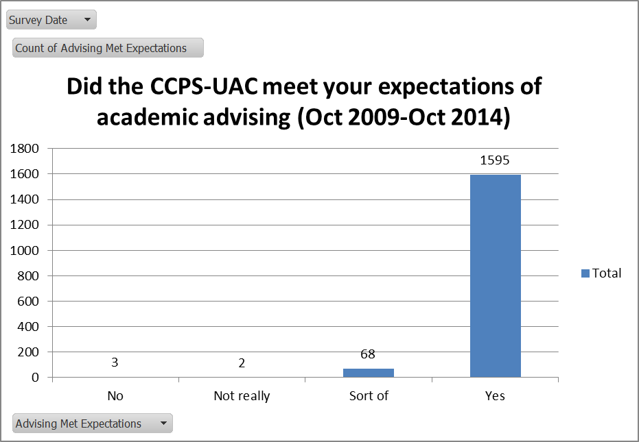 did CCPS-UAC meet advising expectations
